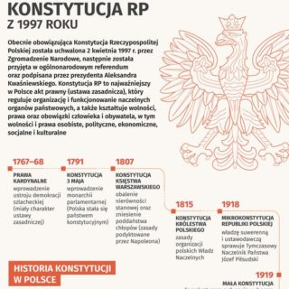 konstytucja-1997