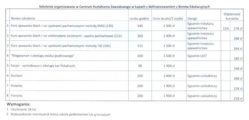 ogloszenie_o_kursach_w_lapach-tabela